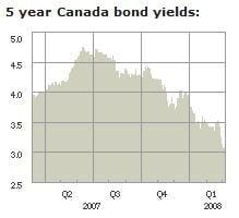 Canadian-Bond-Yields