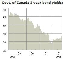 Canadian-Bond-Yields-Mortgage