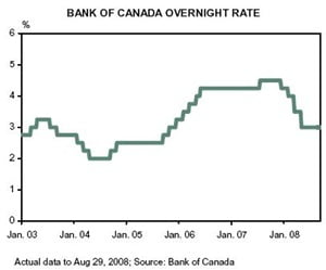 Bank-of-Canada-Overnight-Rate
