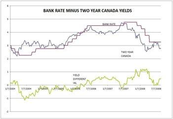 Bank-Rate-Bond-Spread