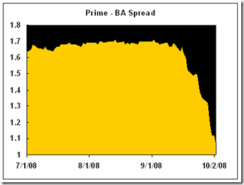 Prime-BA-Spread