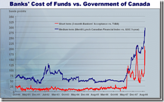 Cost-of-Funds_thumb[2]