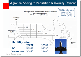 BC-Housing-Demand