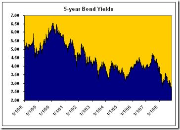 5-year-bonds
