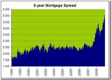 5-Year-Mortgage-Spread
