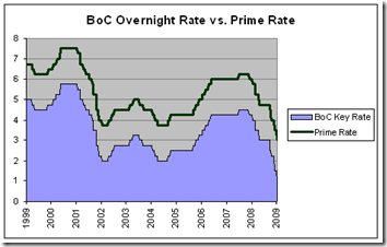 Canadian-Overnight-Target-and-Prime-Rate