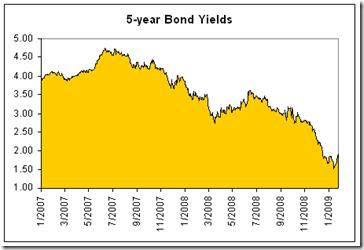 5-year-canadian-bond-yields-last-10-years