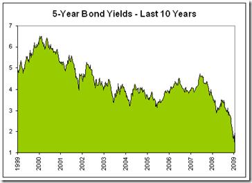 5-Year-Bond-Yields