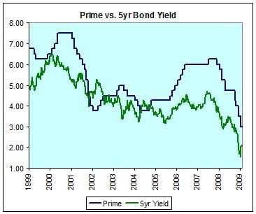 Bond-Yields-vs-Prime