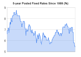 5-year_posted_fixed_rates_since_1999
