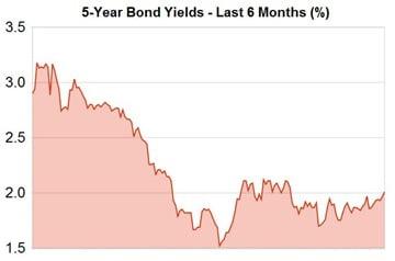 Bond-Yields-5-year