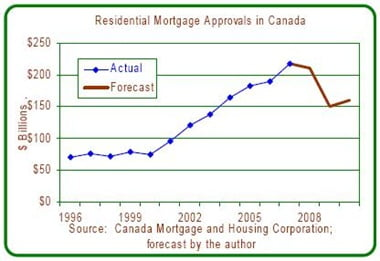 Canadian-Mortgage-Approval-Volume