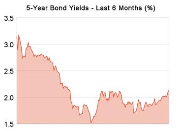 5-year_bond_yields_20090508