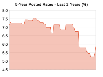 5-year_posted_rates-06092009