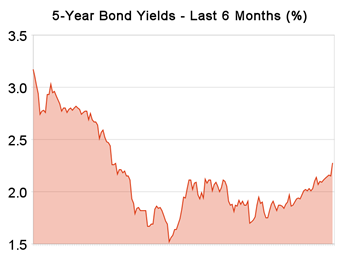 5-year_bond_yields-20090521