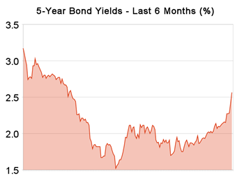 5-year_bond_yields