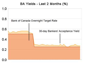BA-Yields-20090530