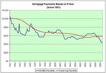 Monthly-Mortgage-Payments-Based-on-Prime