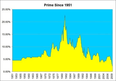 Prime-Rate-Since-1951