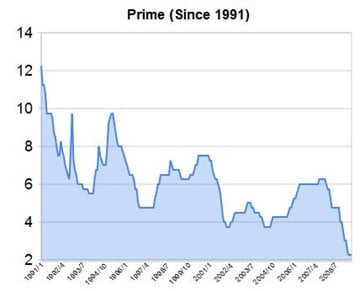 Prime-Rate