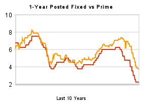 1-year_posted_fixed_vs_prime