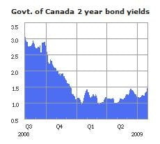 2-Year-Bond