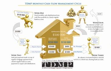 TDMP-Monthly-Cash-Flow