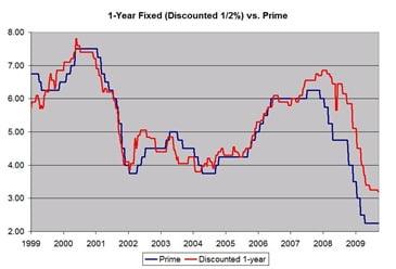 1-year-mortgage-vs-variable
