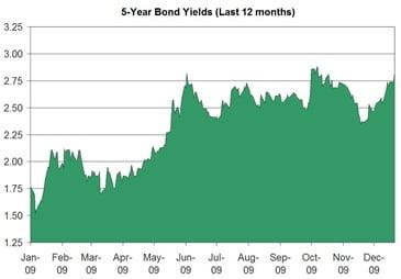 5-year_Bond_Yields