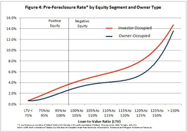 Pre-Foreclosure-by-Equity
