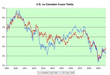US-Canadian-Bond-Yields