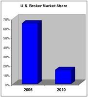 US-Broker-Market-Share