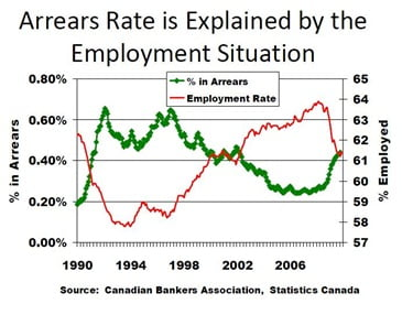 Arrears-and-Employment