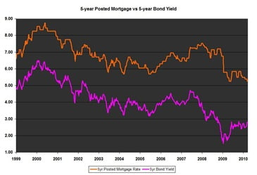 5-year_Posted_Mortgage_vs_5-year_Bond_Yield