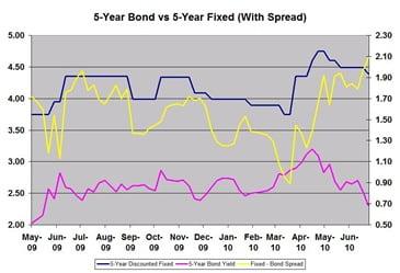 Fixed-Bond-Spread