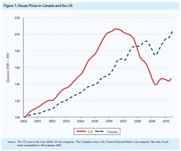 Canadian-US-Home-Prices