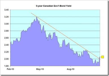 5-year-yield