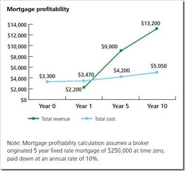 Mortgage-Profitability