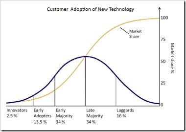 Market-Adoption-Online-Mortgages