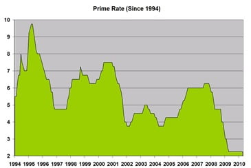 Prime-Rate-Chart