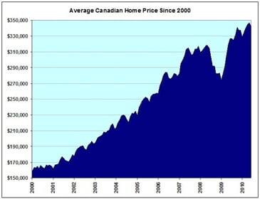 Canadian-Average-Home-Price