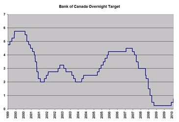 Bank-of-Canada-Overnight-Target-Rate