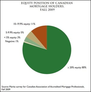 Equity-of-Mortgage-Holders-2009