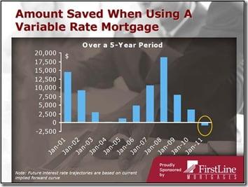 Savings-With-Variable-Mortgage-Ben-Tal-CIBC