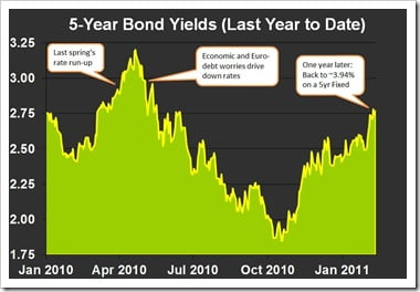 Bond-yields-and-mortgage-rates