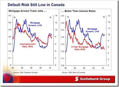 Mortgage-Default-Risk