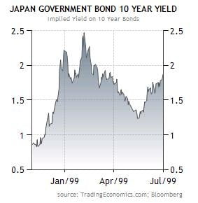 Japanese-Yields-After-1998-Downgrade