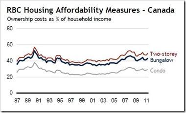 RBC-Affordability-Measure