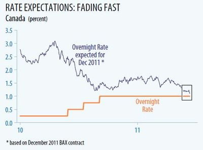 Overnight-Rate-Expectations-BMO