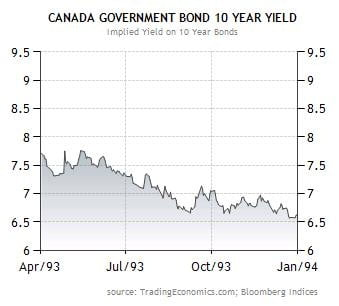 Canadian-Yields-After-1993-Downgrade